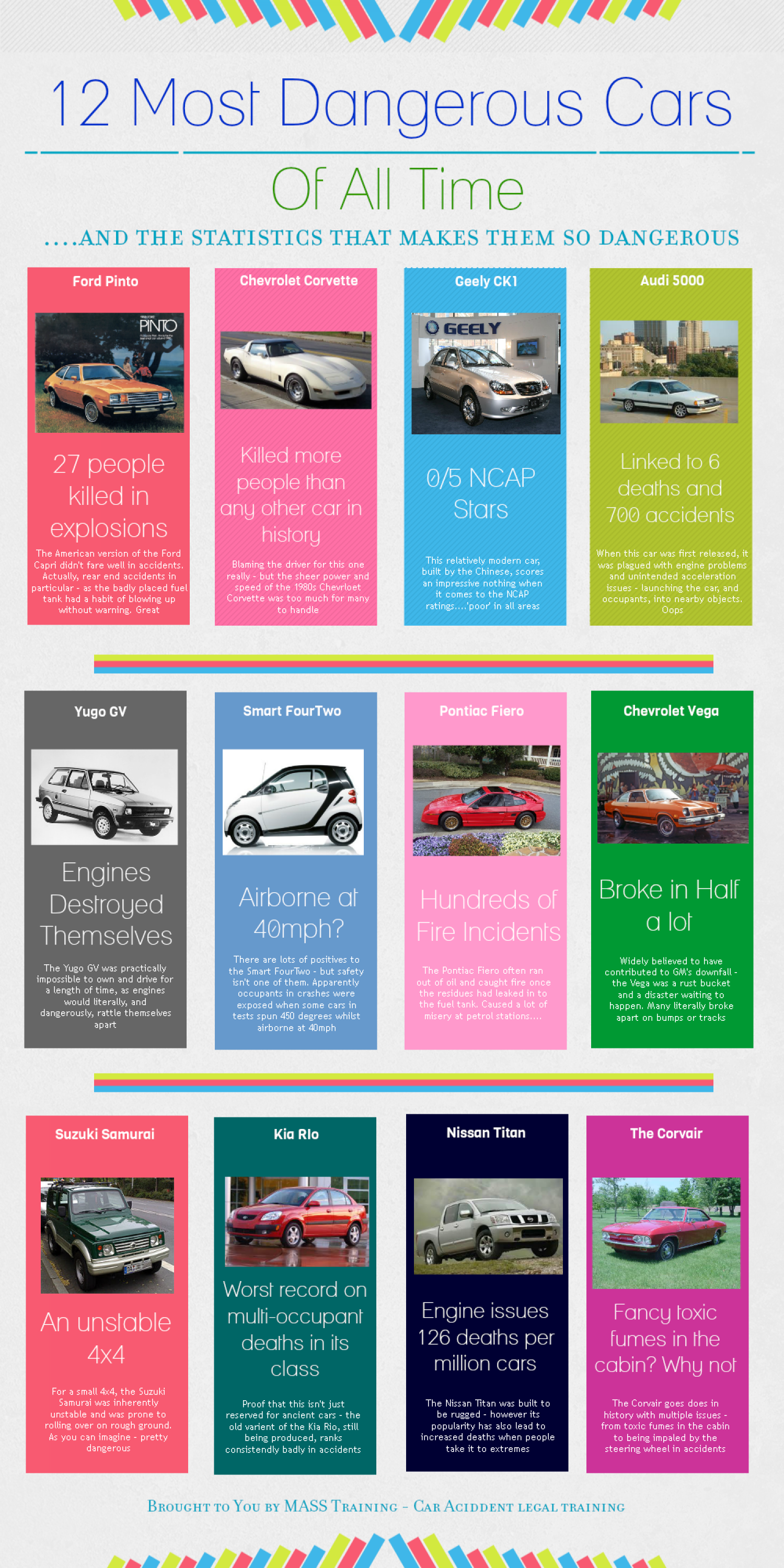 12 Most Dangerous Cars of all Time Infographic