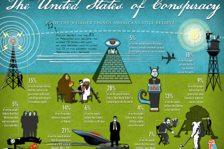 12 of the weirder conspiracies Americans believe Infographic