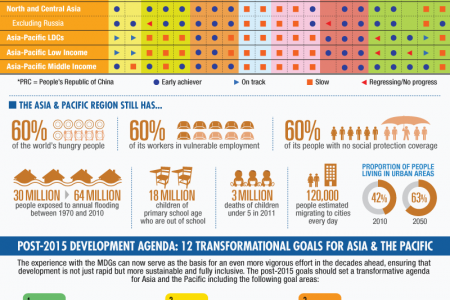 12 Pillars for the Transformation of Asia and the Pacific Region Infographic