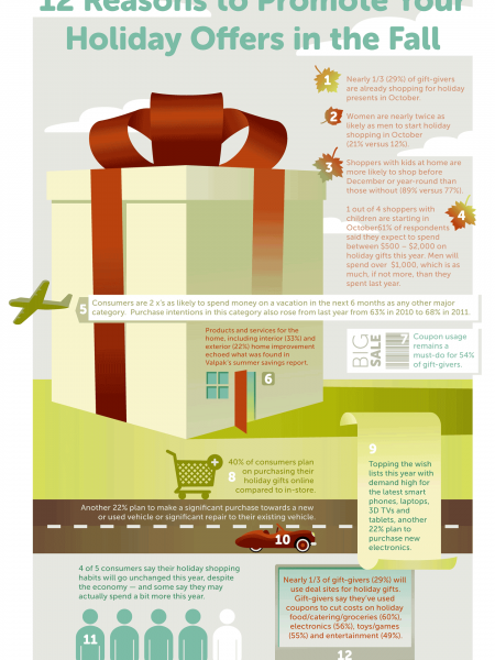 12 Reasons to Promote Your Holiday Special Offers in the Fall Infographic
