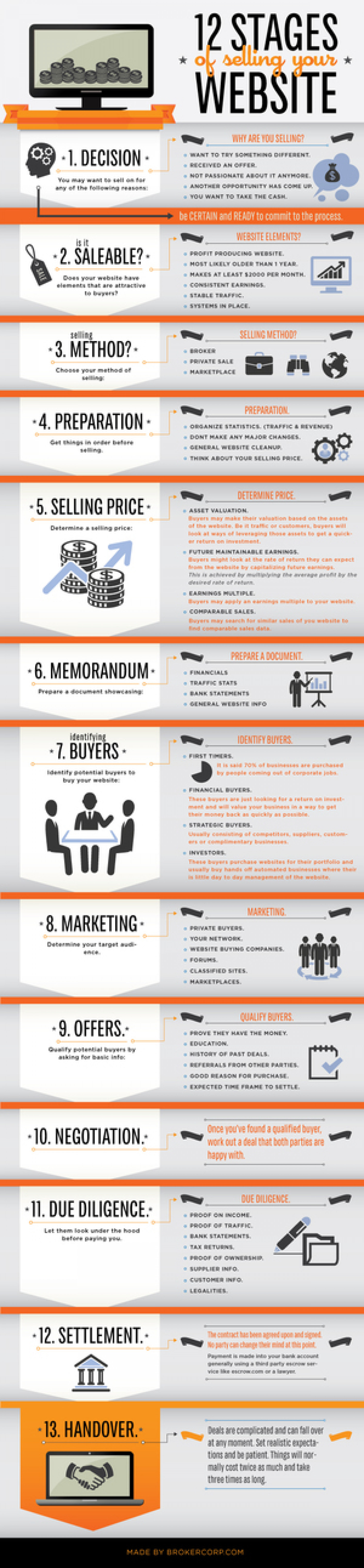 12 Stages of Selling Your Website Infographic