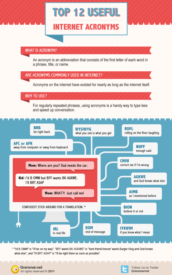 12 Useful Internet Acronyms Infographic