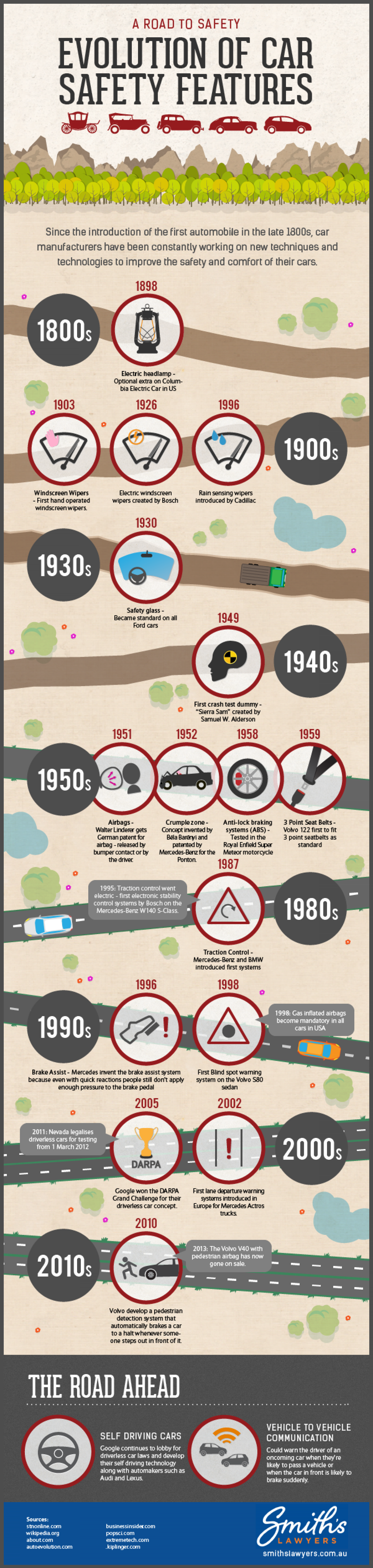 120 Years of Car Safety Evolution Infographic
