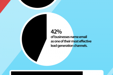 13 Mind-Blowing Lead Generation Statistics Infographic
