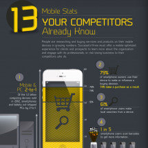 13 Mobile Stats Your Competitors Already Know Infographic