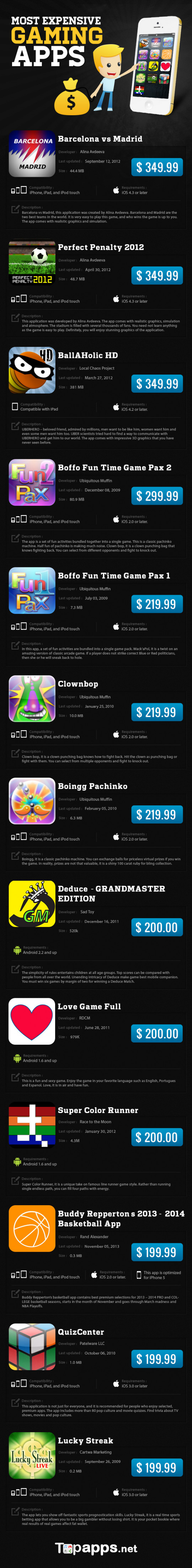 Most Expensive Gaming Apps