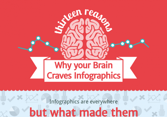 13 Reasons Your Brain Craves Infographics