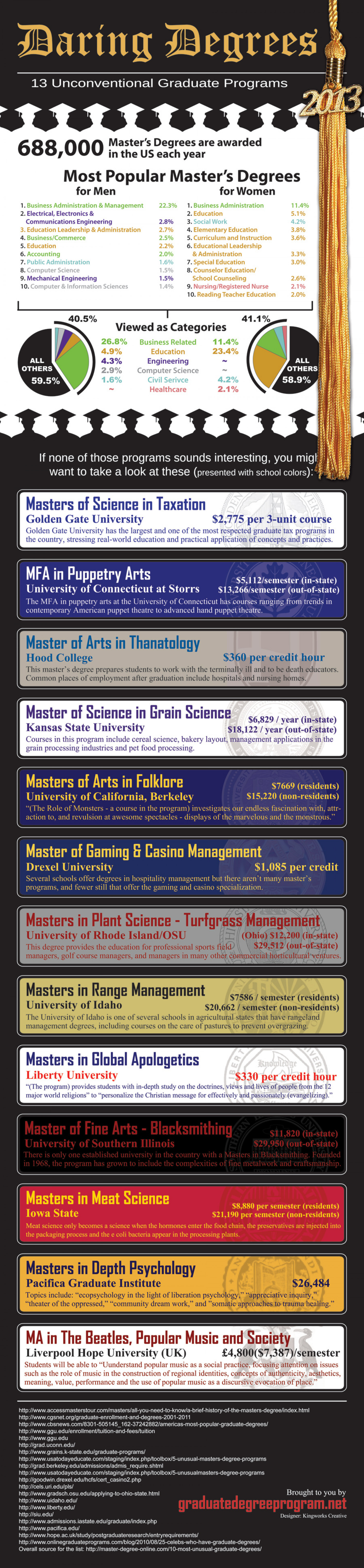"13 ""Unusual"" Master's Degrees Infographic"