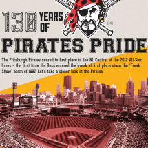 130 Years of Pirates Pride Infographic