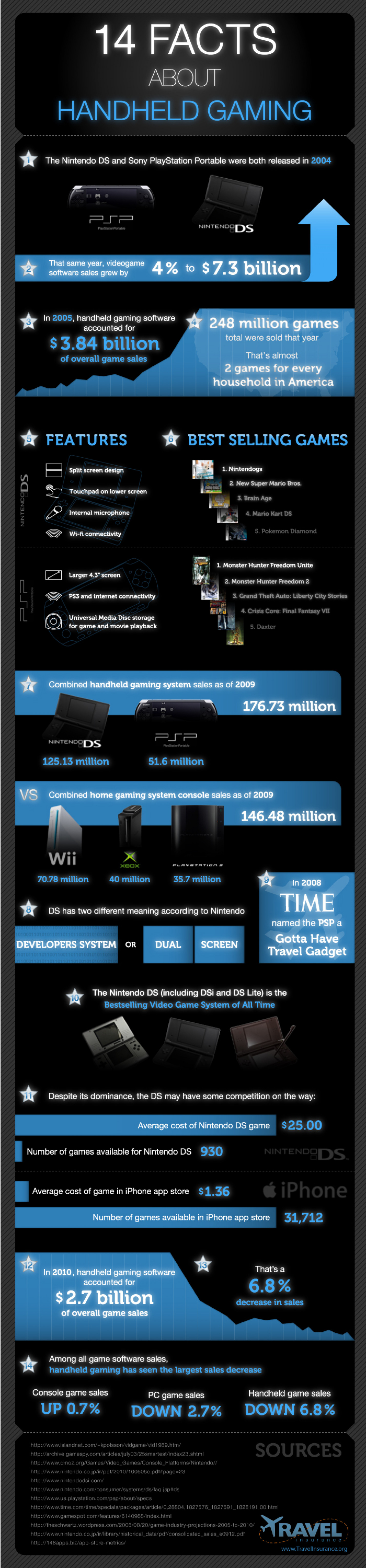 14 Facts about Handheld Gaming  Infographic