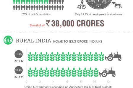 14 Interesting Facts about Indian Budget Infographic