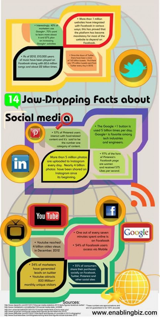 14 Jaw-Dropping Facts About Social Media