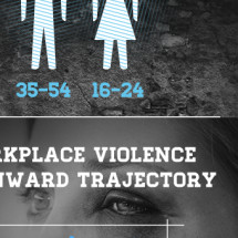 1.4% of UK Workforce Suffer Violence at Work Infographic