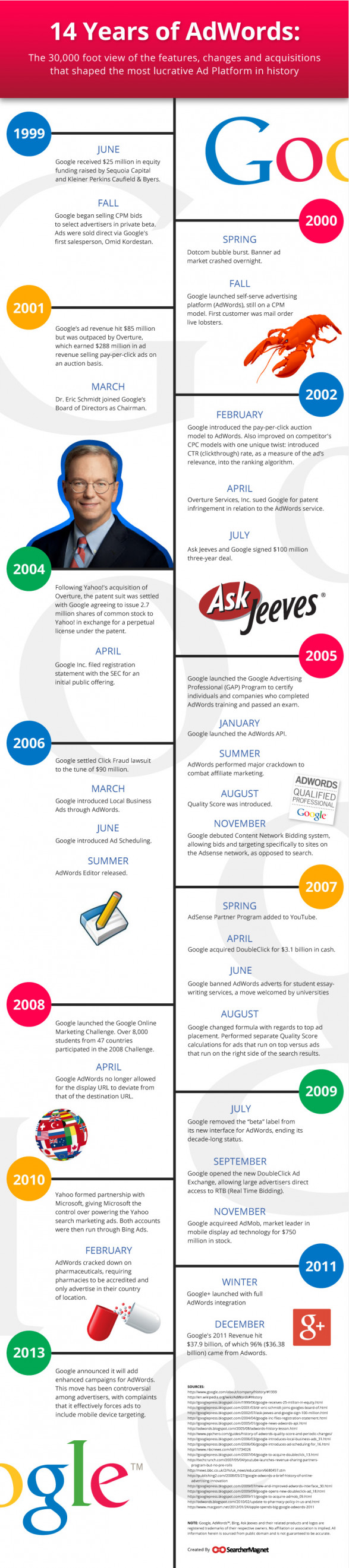 14 Years of Adwords