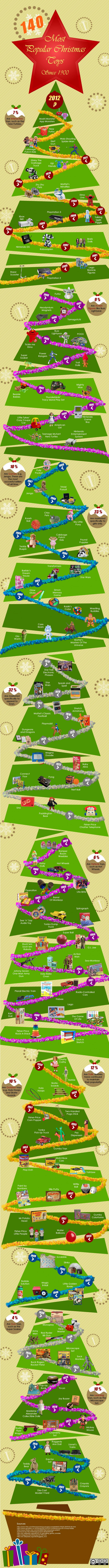 140 Most Popular Christmas Toys since 1900
