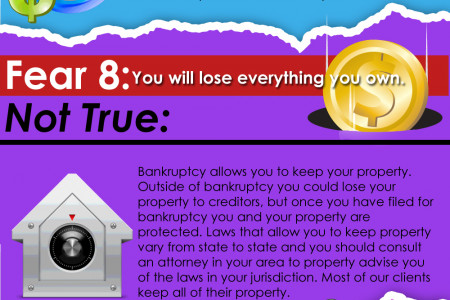 15 Common Bankruptcy Fears Infographic