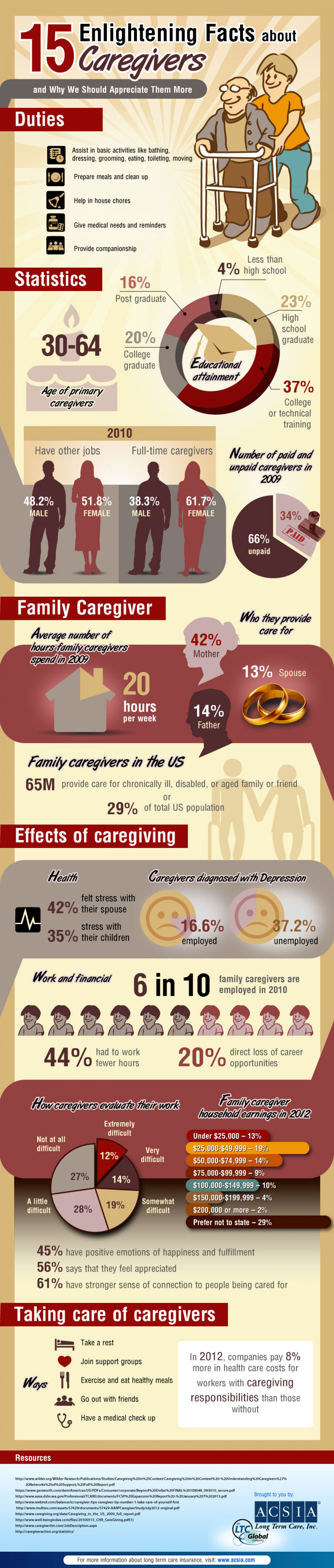 15 Facts You Didn't Know About Caregivers. Infographic
