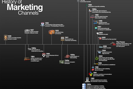 15 Internet + Marketing Infographics  Infographic