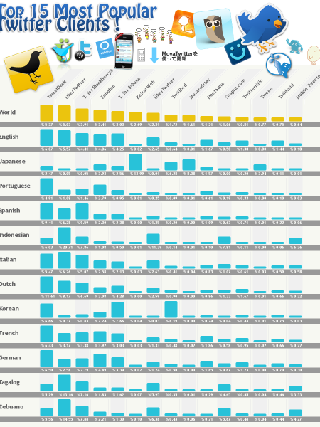15 Most Popular Twitter Clients  Infographic