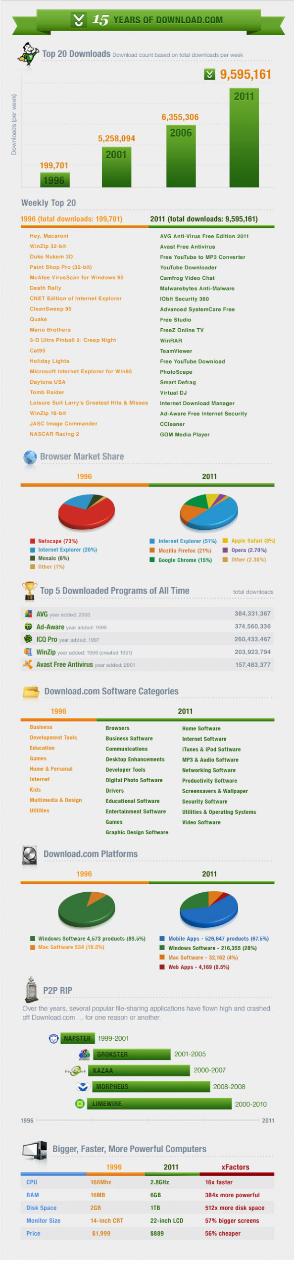 15 years of Download.com, The Original App Store Infographic