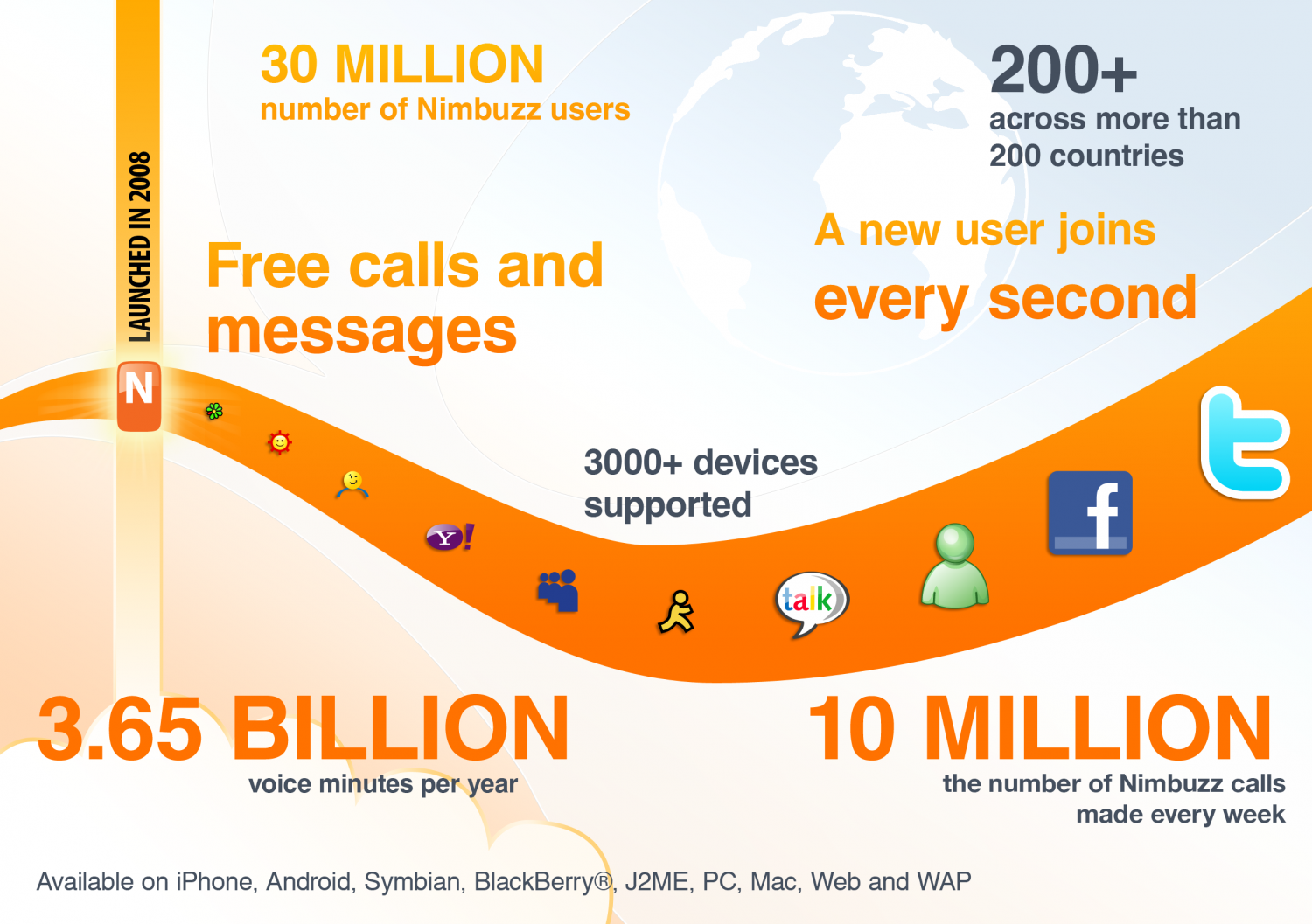 150 million downloads and 3.65 billion mobile voice minutes Infographic