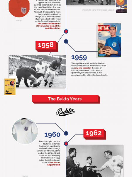 150 Years of the England Football Kit Infographic