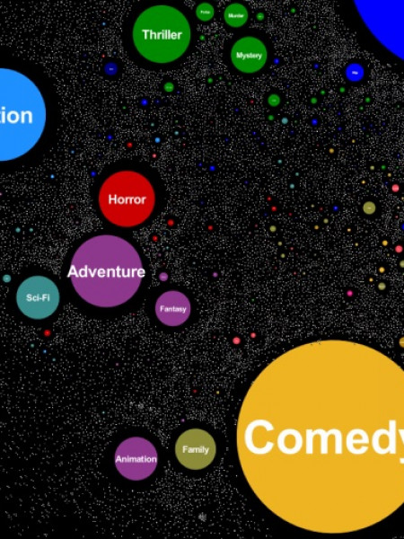 15,000 IMDB movies by genres and tags Infographic