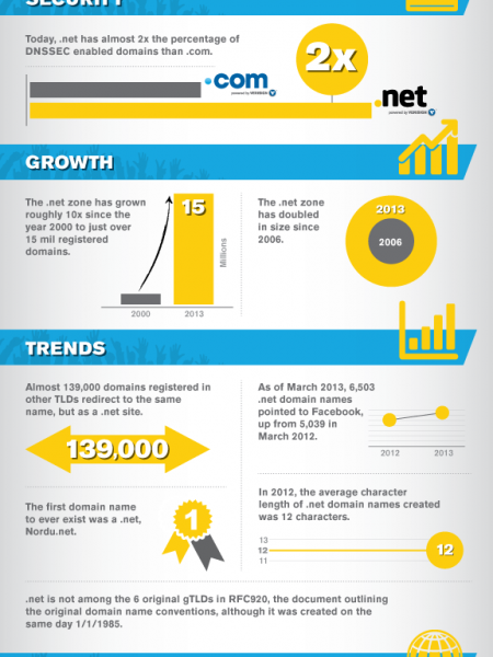 15 Facts About .net to Celebrate 15 Million Registrations Infographic