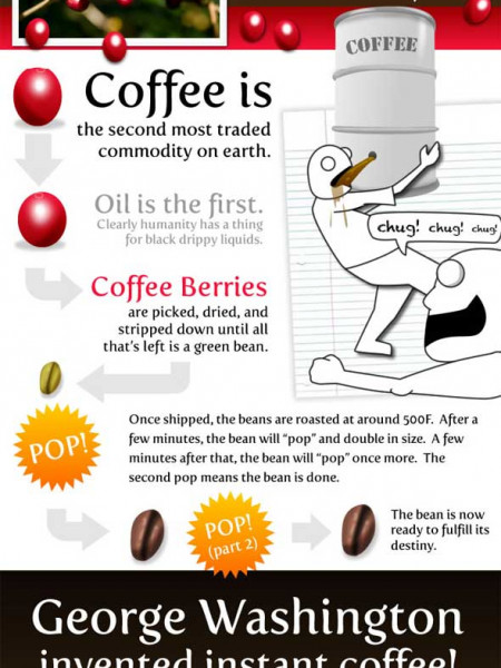 15(ish) Things Worth Knowing About Coffee Infographic