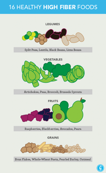 16 Healthy High Fiber Foods
