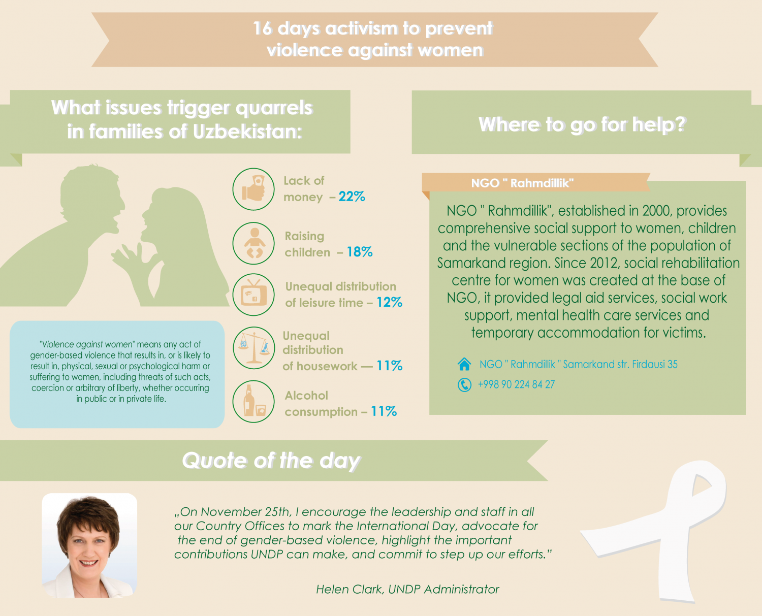 What issues trigger quarrels in families in Uzbekistan Infographic