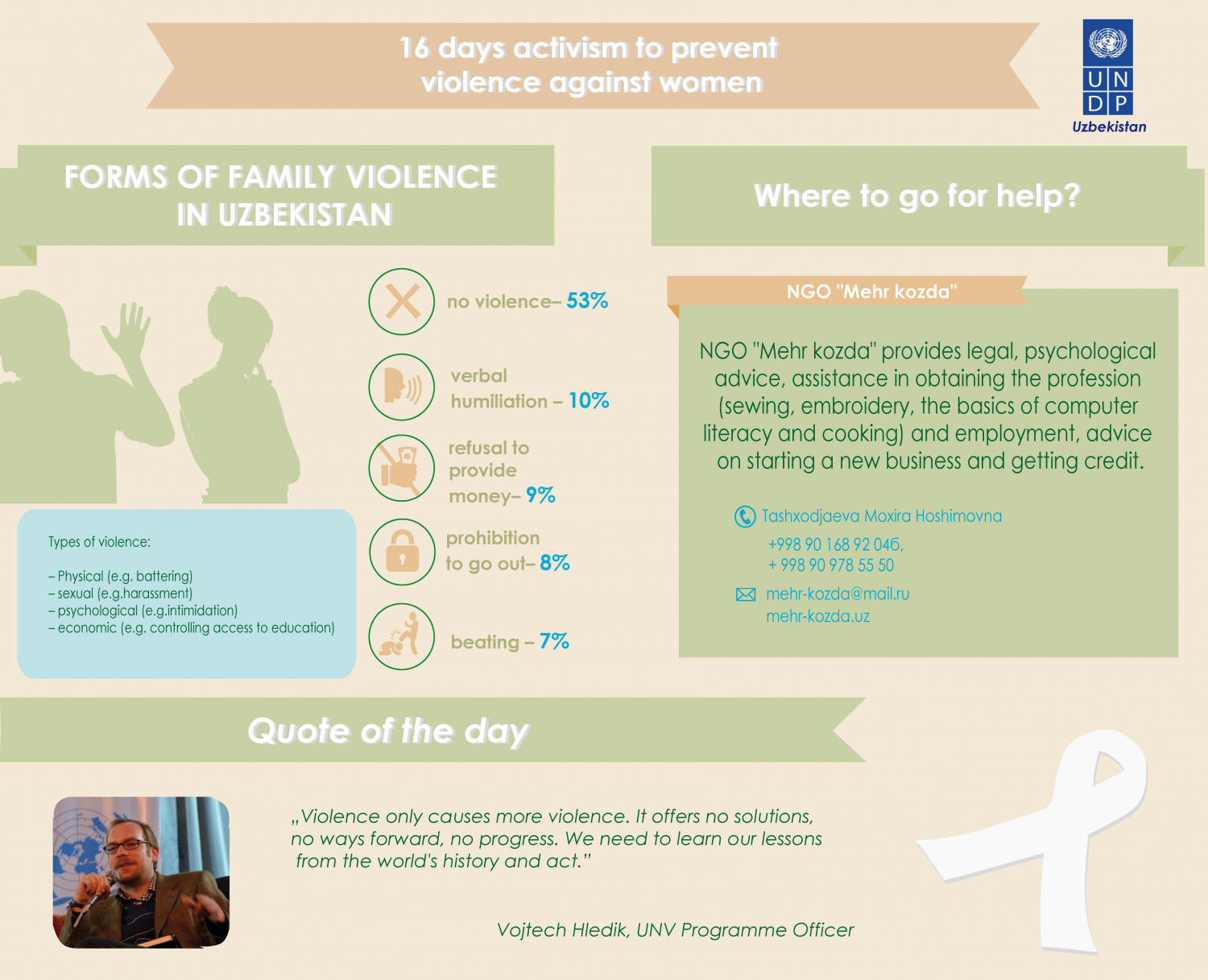 Forms of family violence in Uzbekistan Infographic
