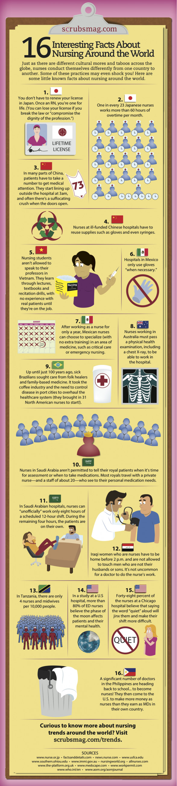 16 Interesting Facts About Nursing Around the World