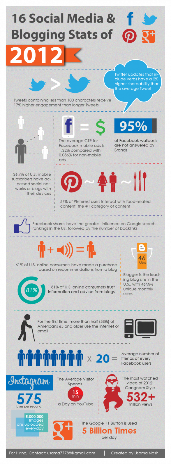 16 Social Media &amp; Blogging Stats of 2012