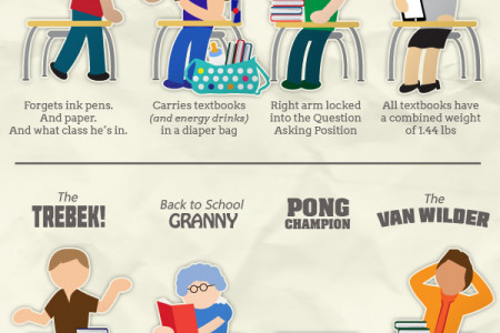 16 Students You Meet In College Infographic