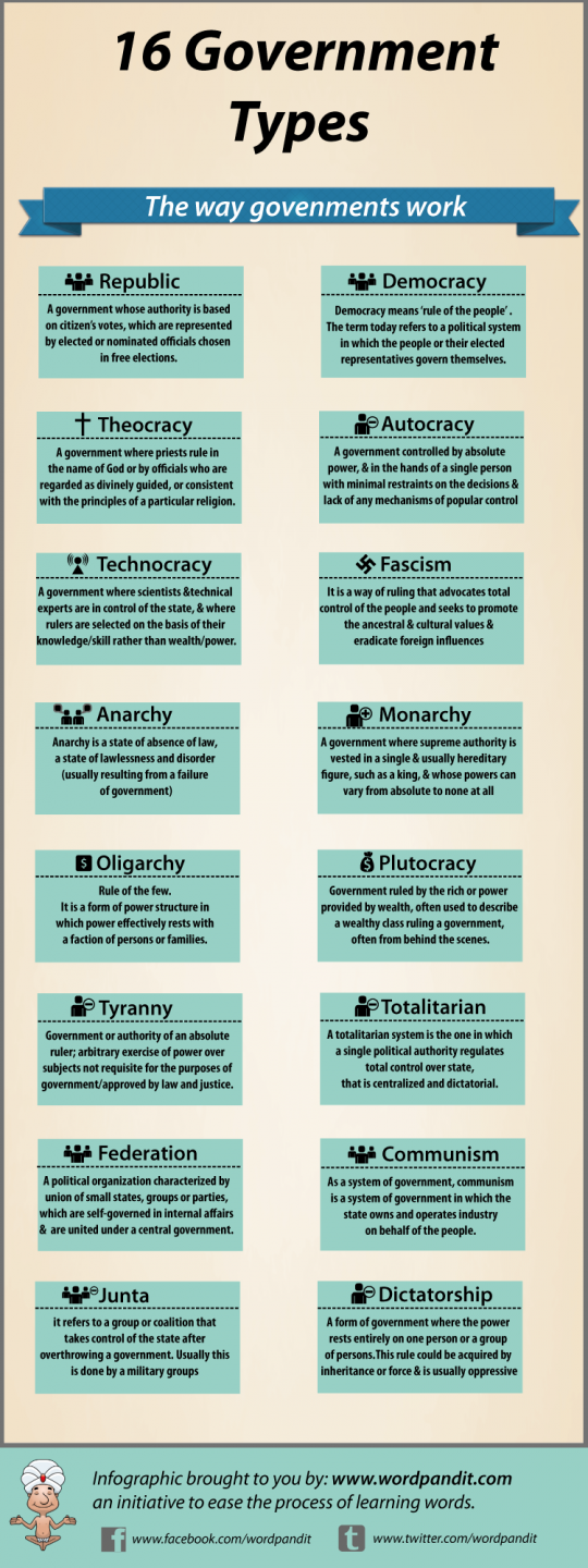 16 types of governments