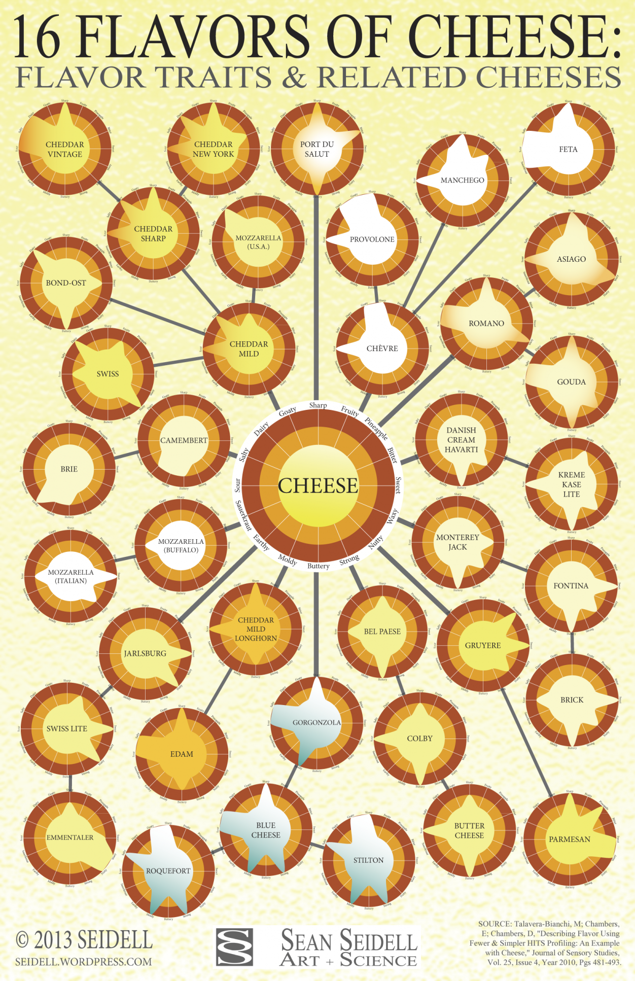 Different Types of Cheese: 12 Cheese Infographics