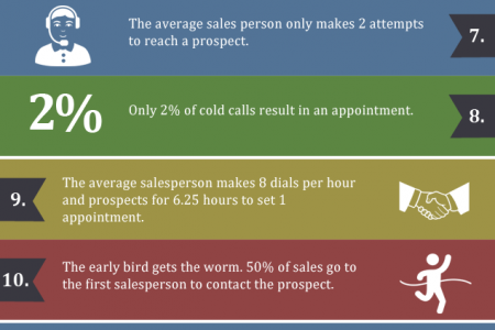 17 Mind Blowing Sales Stats That Will Change The Way You Sell [Infographic] Infographic