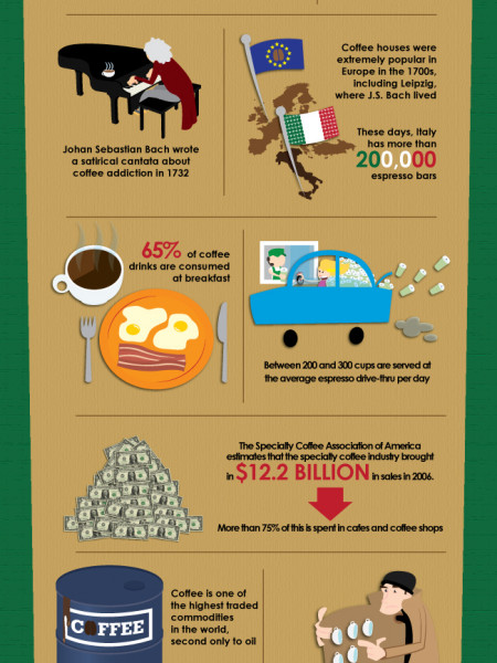 17 Things You Didn't Know About Your Morning Coffee Infographic