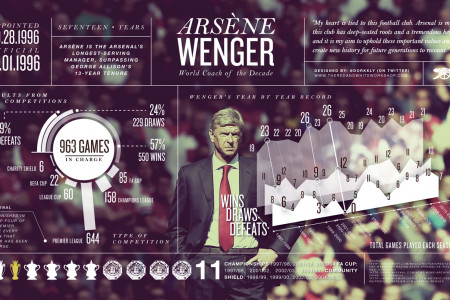 17 Years of Wenger Infographic