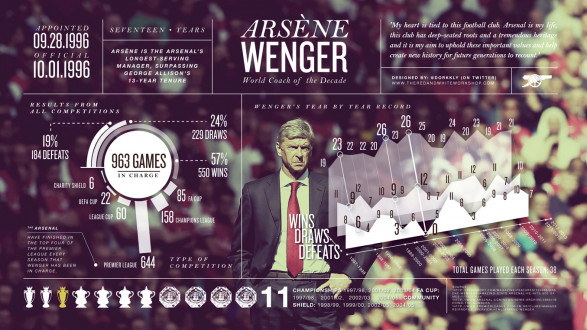 17 Years of Wenger