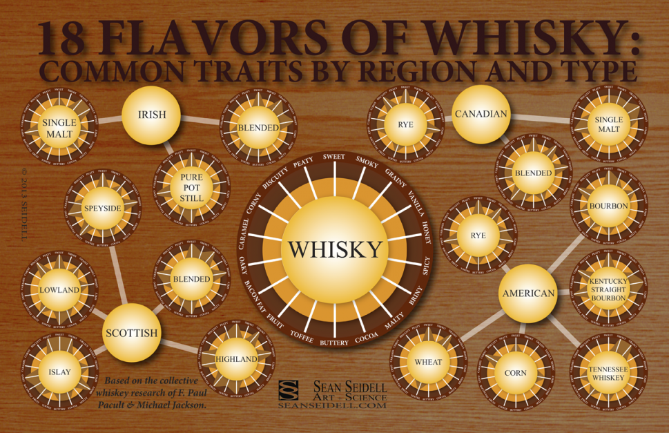 18 Flavors of Whiskey Infographic