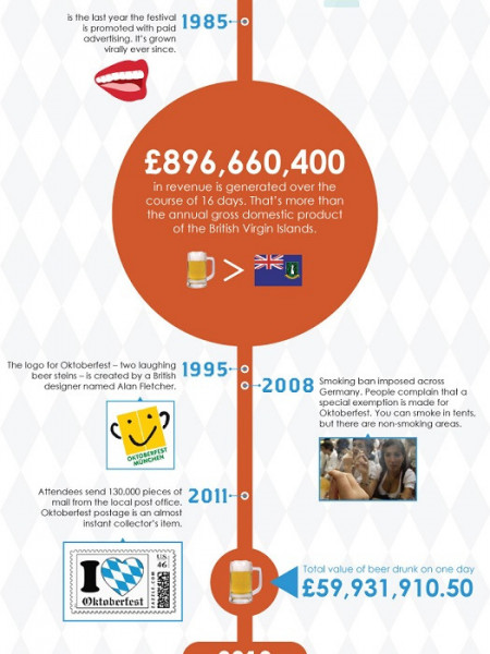 180 Years of Oktoberfest  Infographic