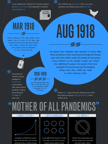 1918 Spanish Flu Infographic