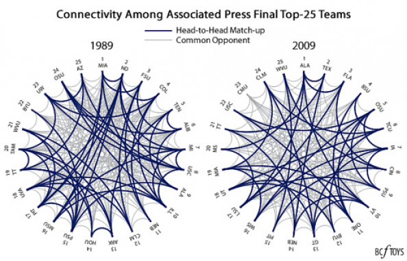 1989 vs 2009 Connectivity Infographic