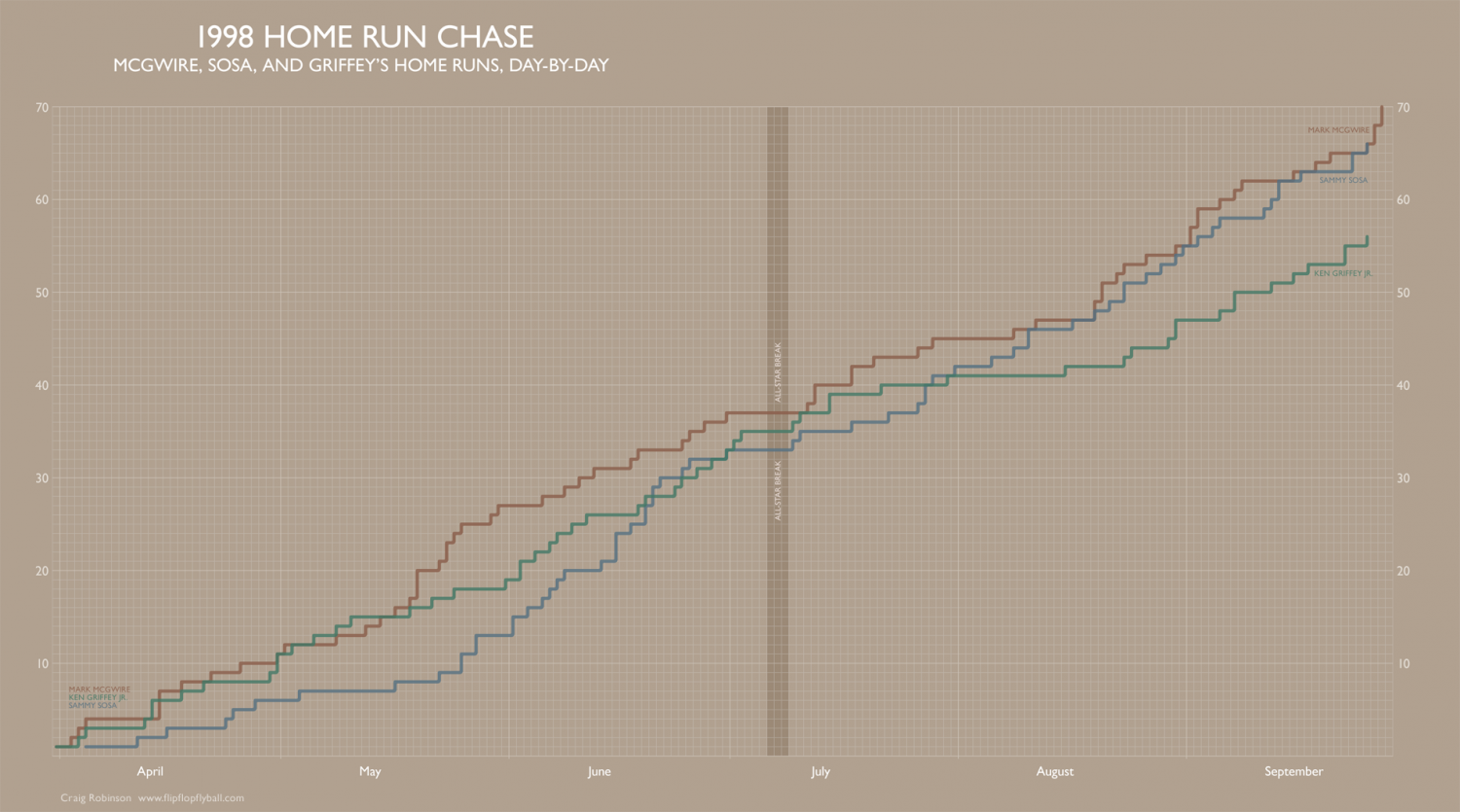 1998 Home Run Chase  Infographic