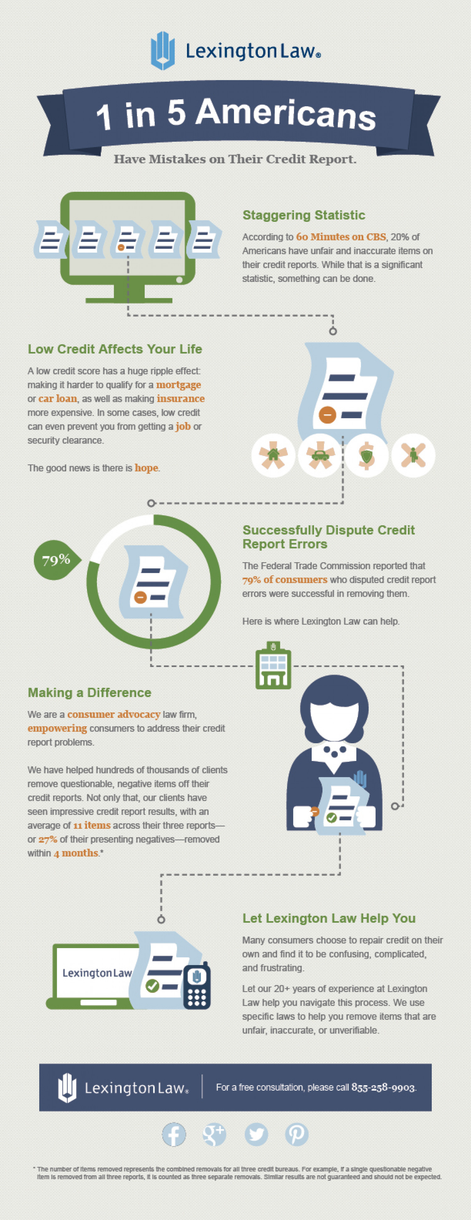 1 in 5 Americans Have Mistakes on Their Credit Reports Infographic