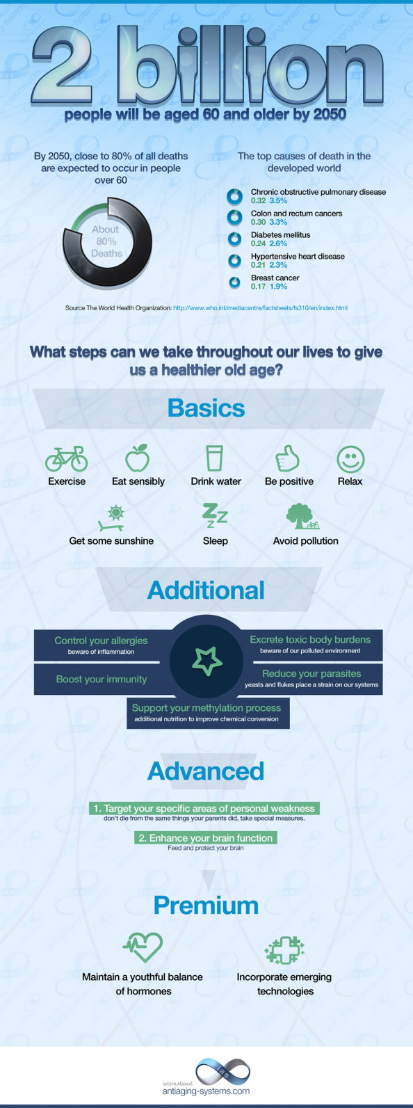 2 Billion people will be aged 60 and older by 2050 Infographic