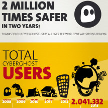 2 Million Times Safer with CyberGhost VPN Infographic