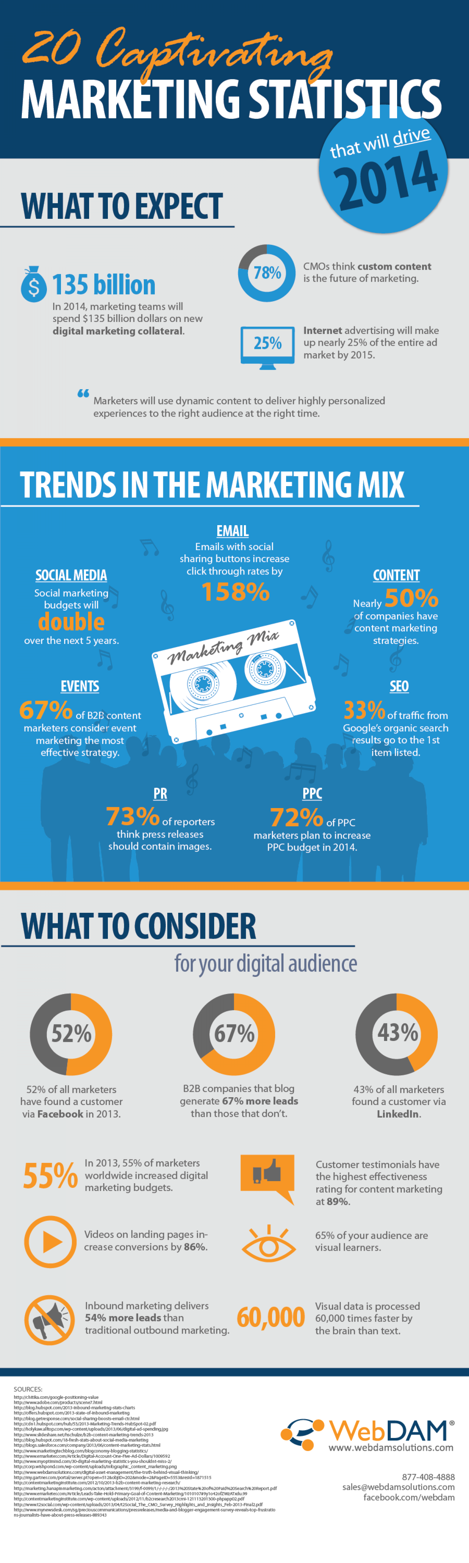 20 Captivating Marketing Statistics that will Drive 2014 Infographic